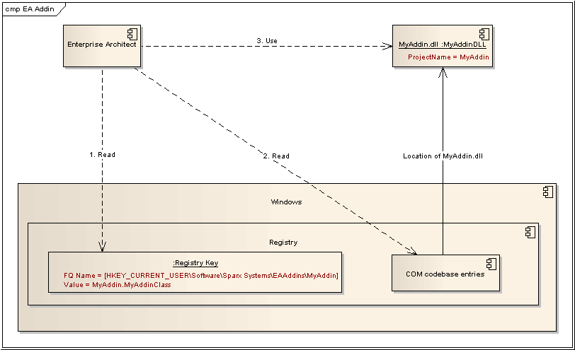 How to create sequence diagram enterprise architect