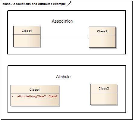 UML Best Practice: Attribute or Association - Bellekens